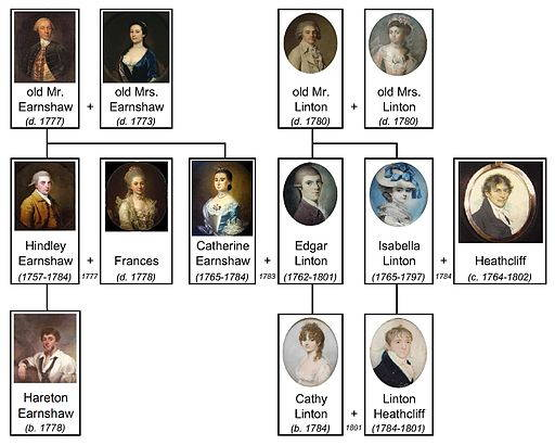 Wuthering Heights family tree.*