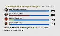 UK Election 2019 An Impact Analysis