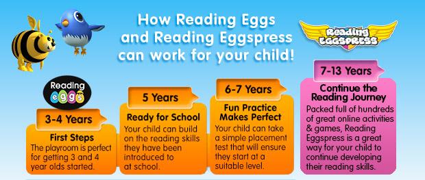 Homeschool Resource Reading Eggs -