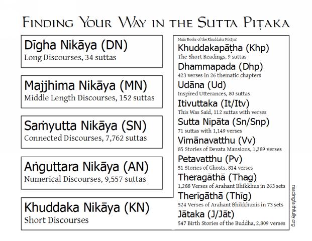 Simple chart of the Sutta Pitaka including Digha Nikaya, Majjhima Nikaya, Samyutta Nikaya, Anguttara Nikaya, Khuddaka Nikaya