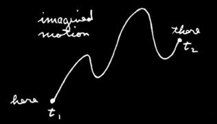 imagined motion