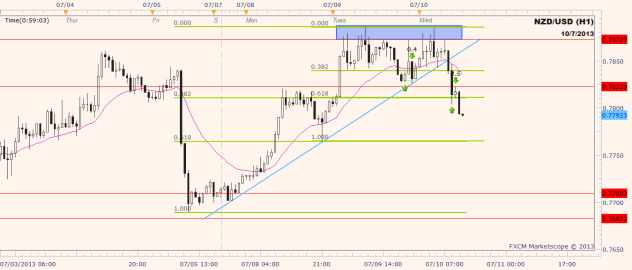nzdusd 1 hour chart, price trading at fibonacci .618 level after breaking .382 sharply