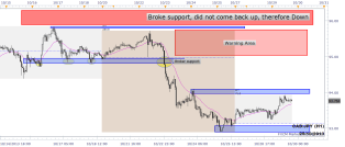 cadjpy price action