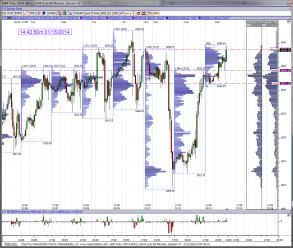 1-hour chart levels