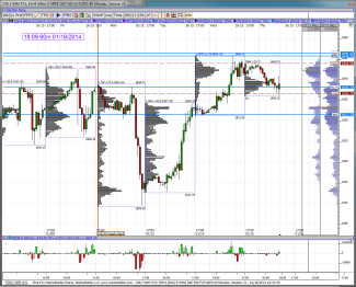 Review 1 hour chart from Wednesday in preparation for Thursday
