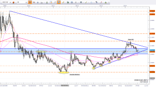 USDCAD Weekly price action chart
