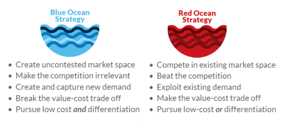 Blue Ocean Strategy summary_blue ocean vs red ocean