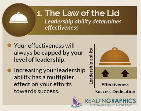 The 21 Irrefutable Laws of Leadership summary_#1 Law of the Lid
