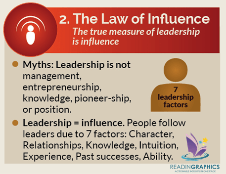 The 21 Irrefutable Laws of Leadership summary_#2 Law of Influence