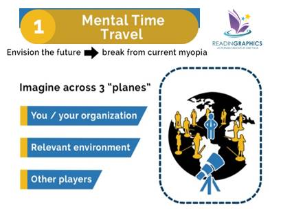 Outthink the Competition summary_mental time travel