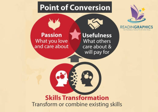 Start a Micro Business_The Point of Conversion