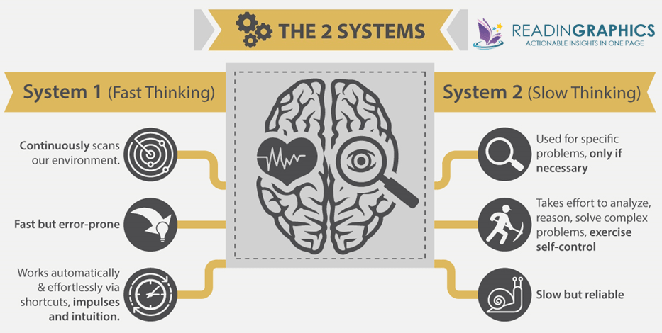 Thinking Fast and Slow summary_the 2 systems