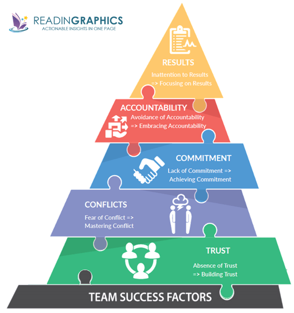 Overcoming the 5 Dysfunctions of a Team summary_The Five Dysfunctions of a Team