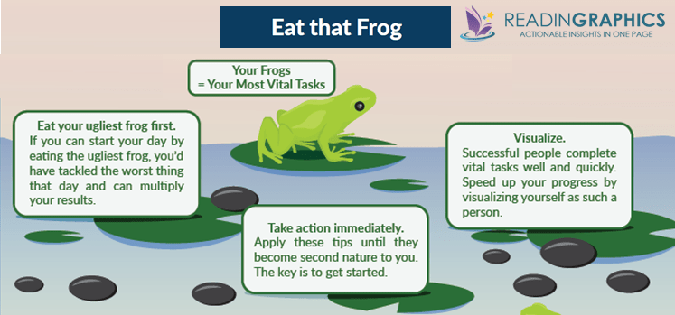 Eat that Frog summary_synopsis