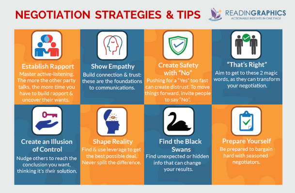 negotiation strategies and tips