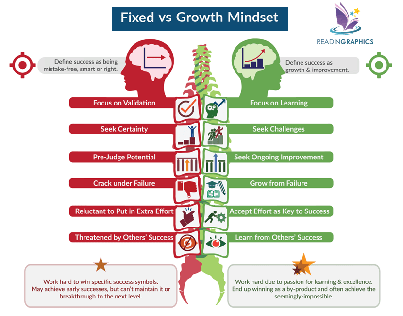 Mindset Book Summary_Fixed vs Growth Mindset