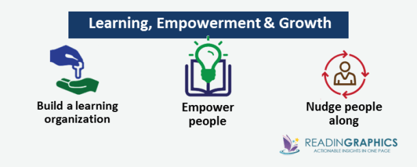 Work Rules summary_learning-empowerment-growth