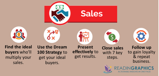 The Ultimate Sales Machine summary_sales