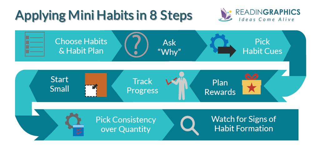 Mini Habits Summary-applying mini habits strategy