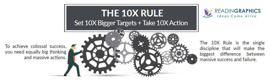 Best way to achieve goals_The 10X Rule