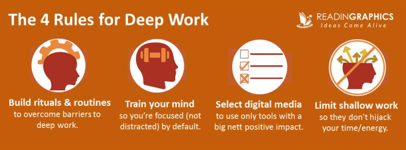 Deep Work Summary_Rules and Strategies