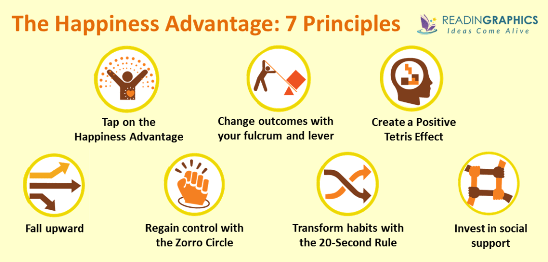 The Happiness Advantage summary_Seven Principles of Positive Psychology
