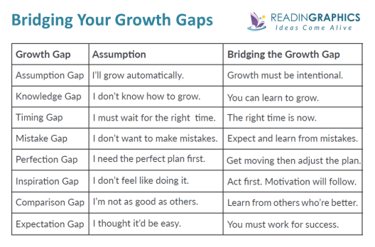 The 15 Invaluable Laws of Growth summary_8 growth gap traps