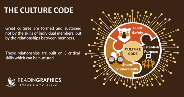 The Culture Code summary_overview of the 3 skills