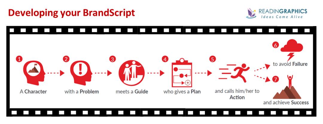 Building a StoryBrand summary_StoryBrand BrandScript