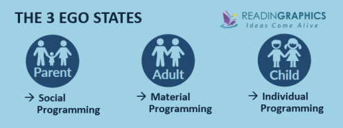 Games People Play summary_Parent-Adult-Child-ego-states