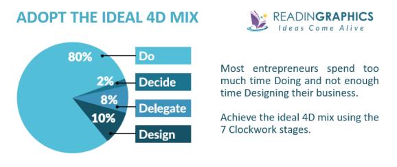 Clockwork summary_The ideal 4D mix