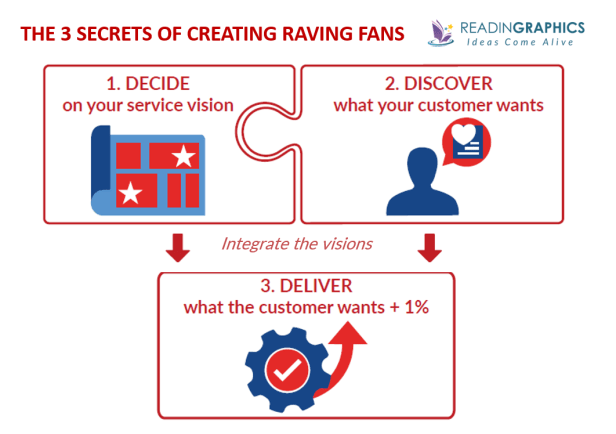 Raving Fans summary_3 Secrets for Raving Fans