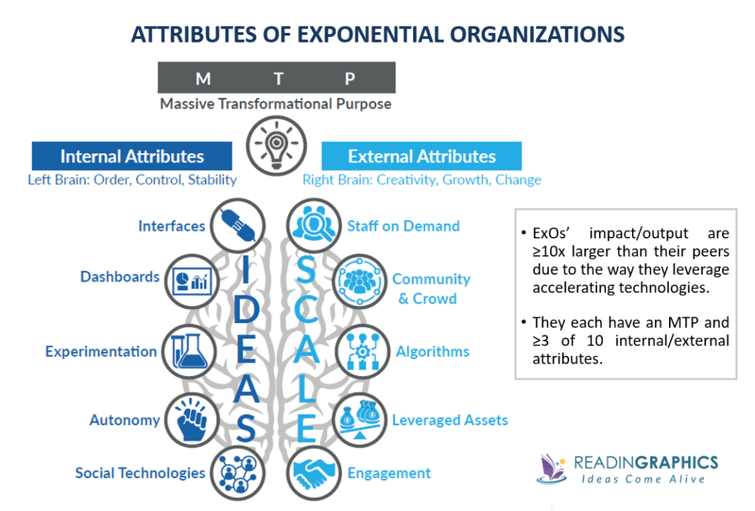 Exponential Organizations summary_ExO attributes-characteristics