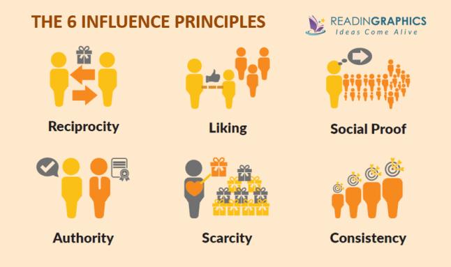 Pre-suasion summary_the 6 influence principles