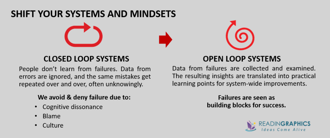 Black Box Thinking summary_Shift from closed to open loop systems