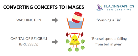 Unlimited Memory summary_Converting concepts to images