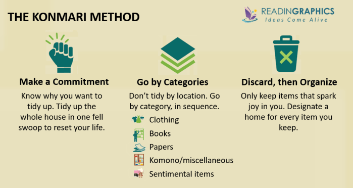 The Life-Changing Magic of Tidying Up summary- Overview of the KonMari Method