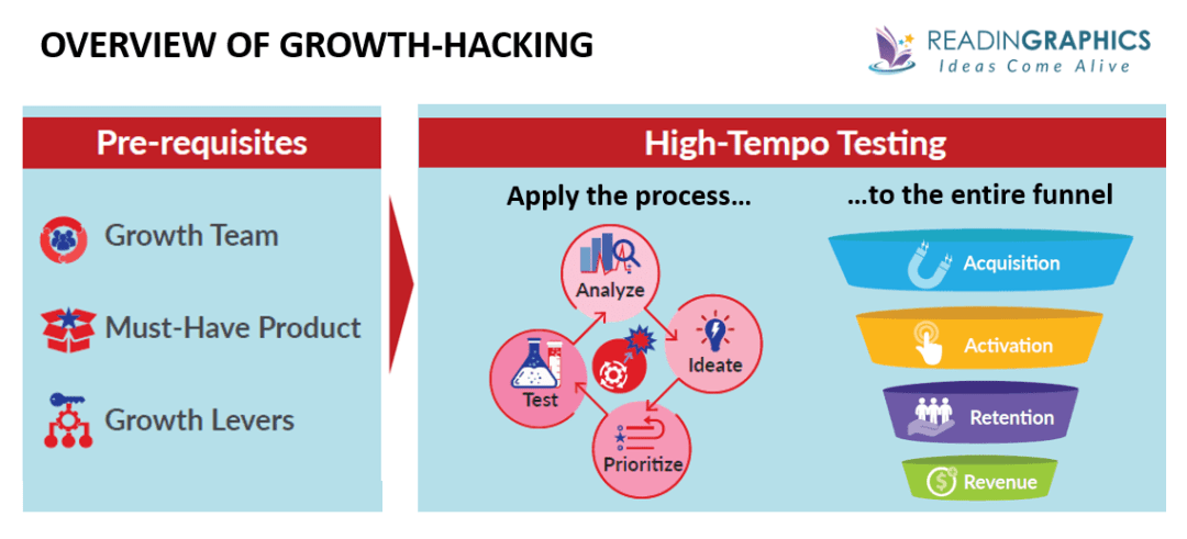Hacking Growth summary_growth hacking overview