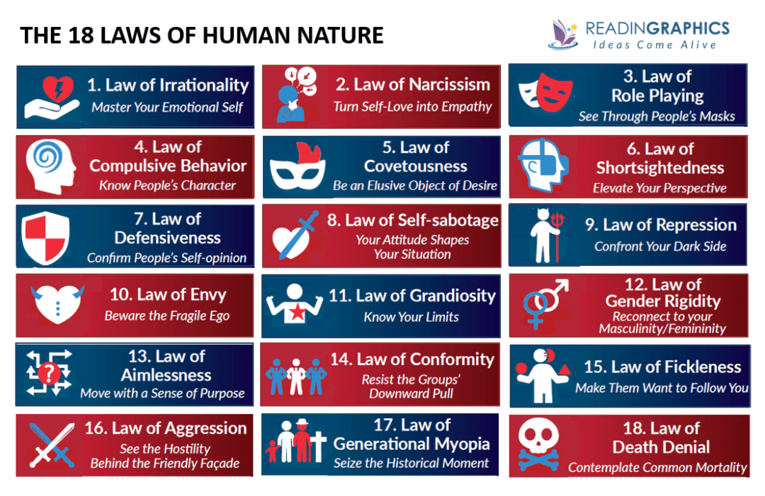 The Laws of Human Nature summary_Overview of the 18 laws