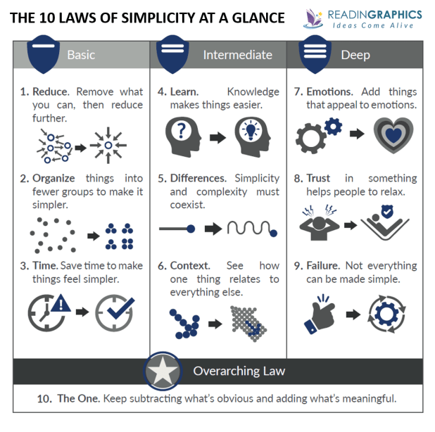 The Laws of Simplicity summary_The 10 laws at a glance