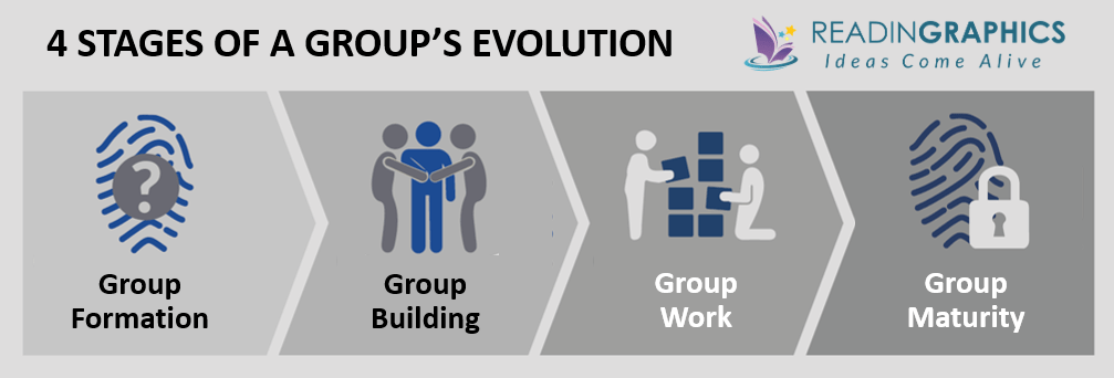 Organizational Culture and Leadership summary - 4 stages of group evolution