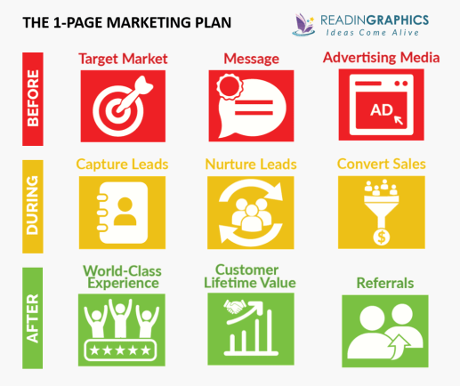 The 1-Page Marketing Plan summary - overview of 9 components