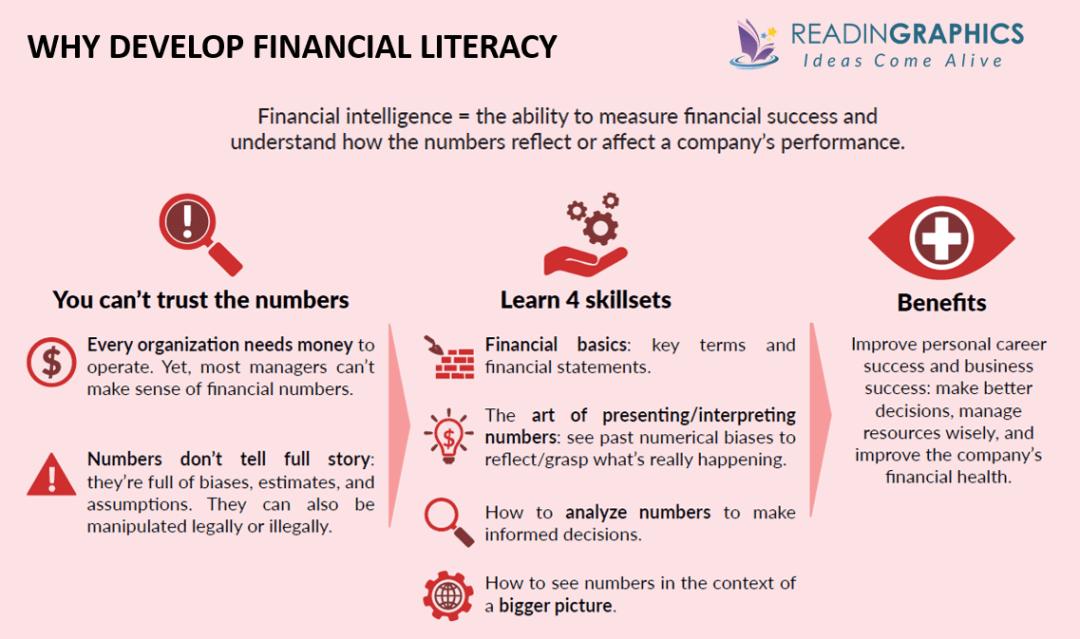 Financial Intelligence summary - benefits of financial literacy
