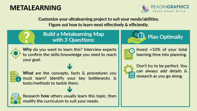 Ultralearning summary - Create your metalearning map
