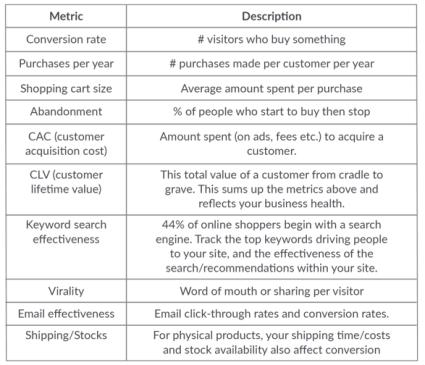 Lean Analytics summary - key metrics for ecommerce