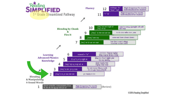 streamlined-pathway-step-2_1st-grade