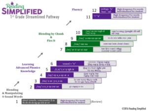 Streamlined Pathway 1st grade
