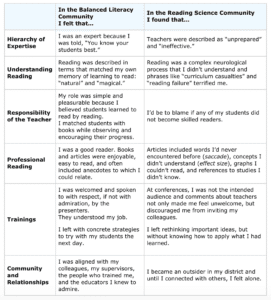 Chart balanced literacy vs reading science communities