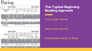 Learn Letter Sounds_typical curricular approach