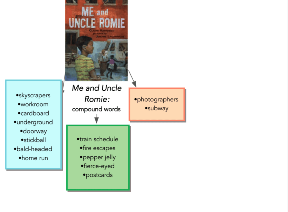 Me and Uncle Romie and Compound Words Vocabulary Strategies